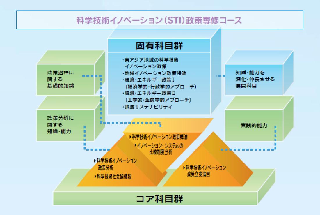 専修コース説明図